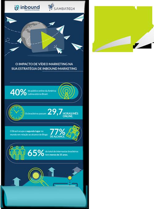 infográfico sobre o impacto de vídeo marketing na sua estratégia de inbound